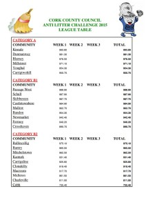 Anti Litter Challenge League Table 2015jpg_Page1